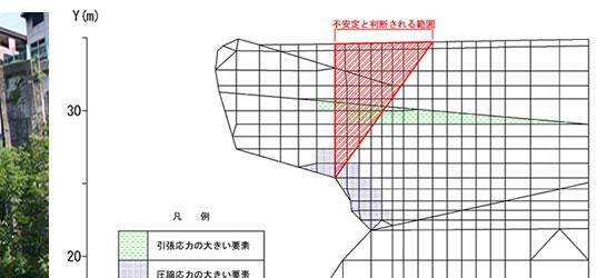 安定解析・対策検討 - サンコーコンサルタント(株)